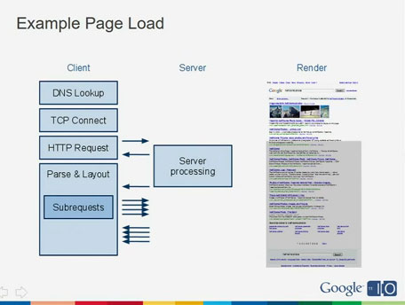 Page Load Graph